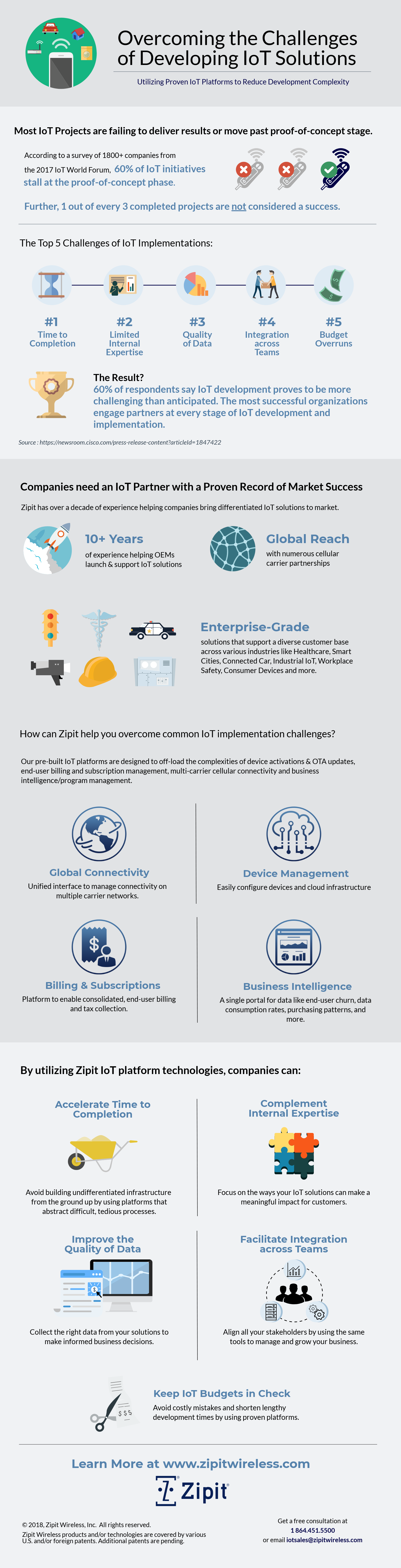 Overcoming IoT Development Challenges_infographic